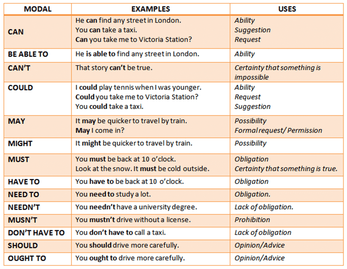 Modal Verb in English Grammar