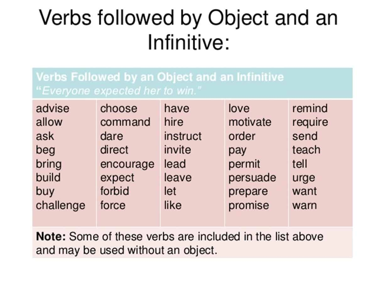 Common Verbs Followed by object and an Infinitive