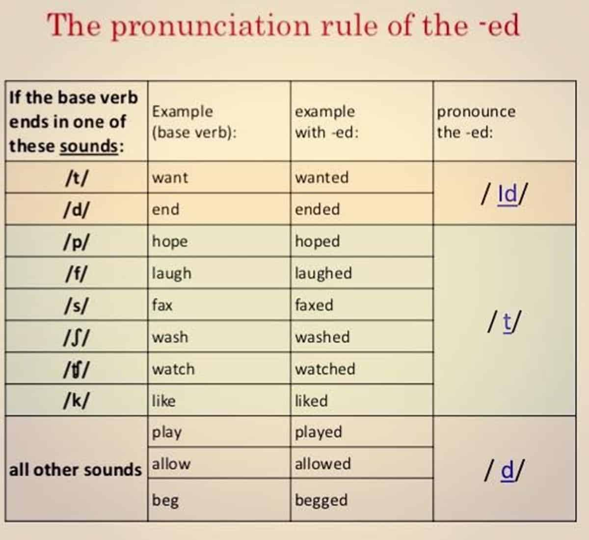 How to Pronounce -ED in English