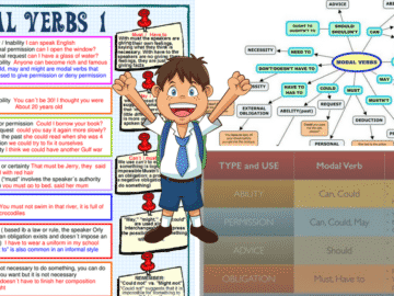 English Grammar: Modal Verbs 15