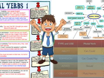 English Grammar: Modal Verbs 14