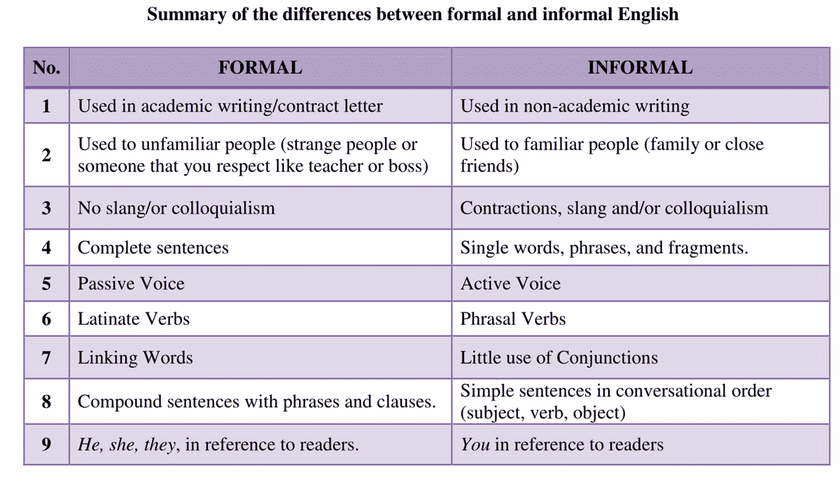 Difference Between Formal and Informal Language
