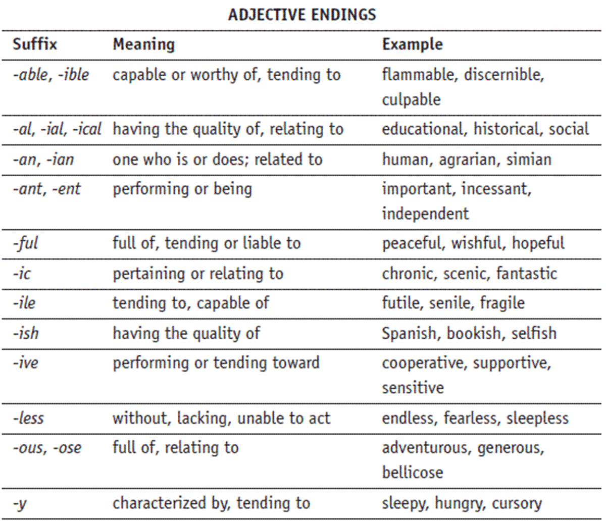 Adjective Suffixes in English