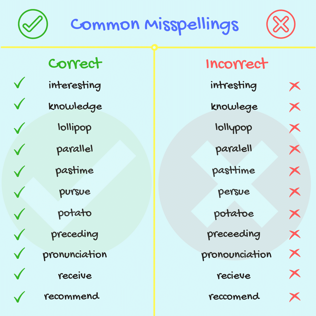 Common Spelling Mistakes