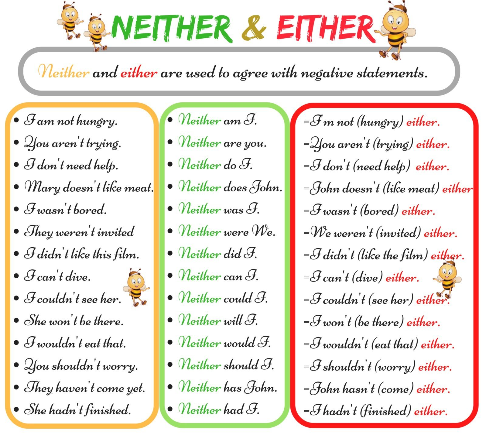 The Difference between NEITHER and EITHER 14