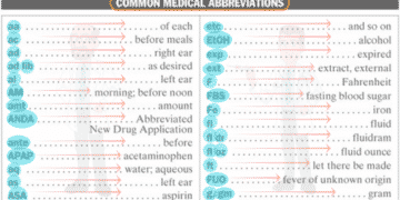 50+ Popular Medical Abbreviations in English You Should Know 12