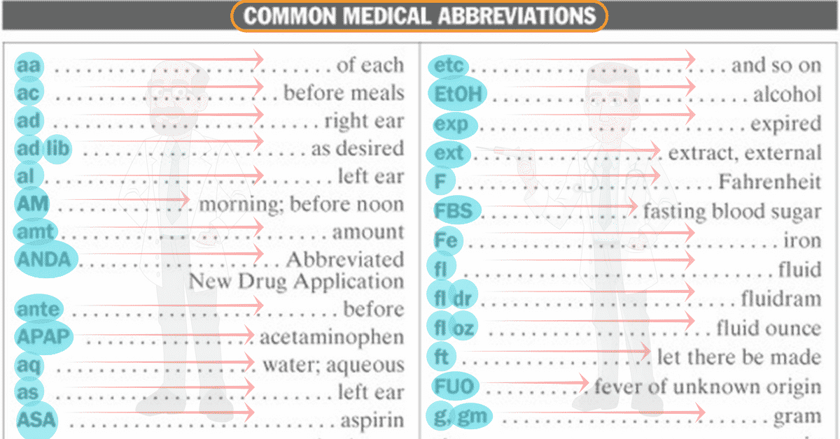 50+ Popular Medical Abbreviations in English You Should Know 5