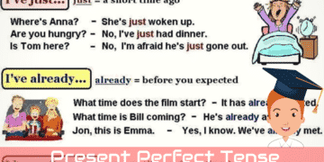 Using The Present Perfect Tense in English 5