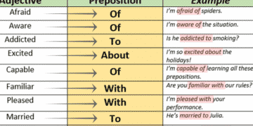 Prepositions and Adjectives Combination You Should Know 3