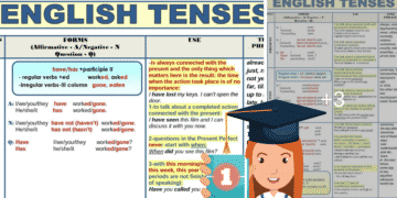 All English Tenses in a Table 3