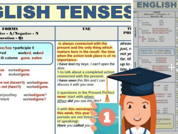 All English Tenses in a Table 15