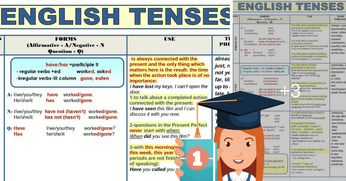 All English Tenses in a Table 6