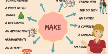 Useful Collocations with MAKE in English You Should Learn 13