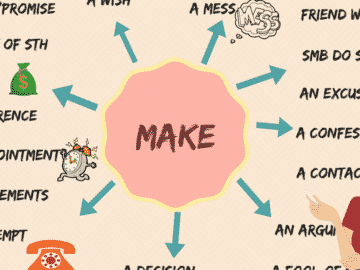 Useful Collocations with MAKE in English You Should Learn 16