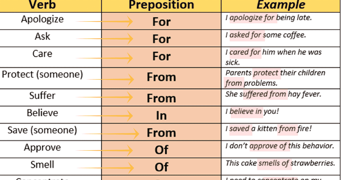20 Helpful English Collocations: Verbs Followed by Prepositions 1
