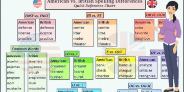 American and British English Spelling Differences 5