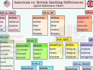 American and British English Spelling Differences 14