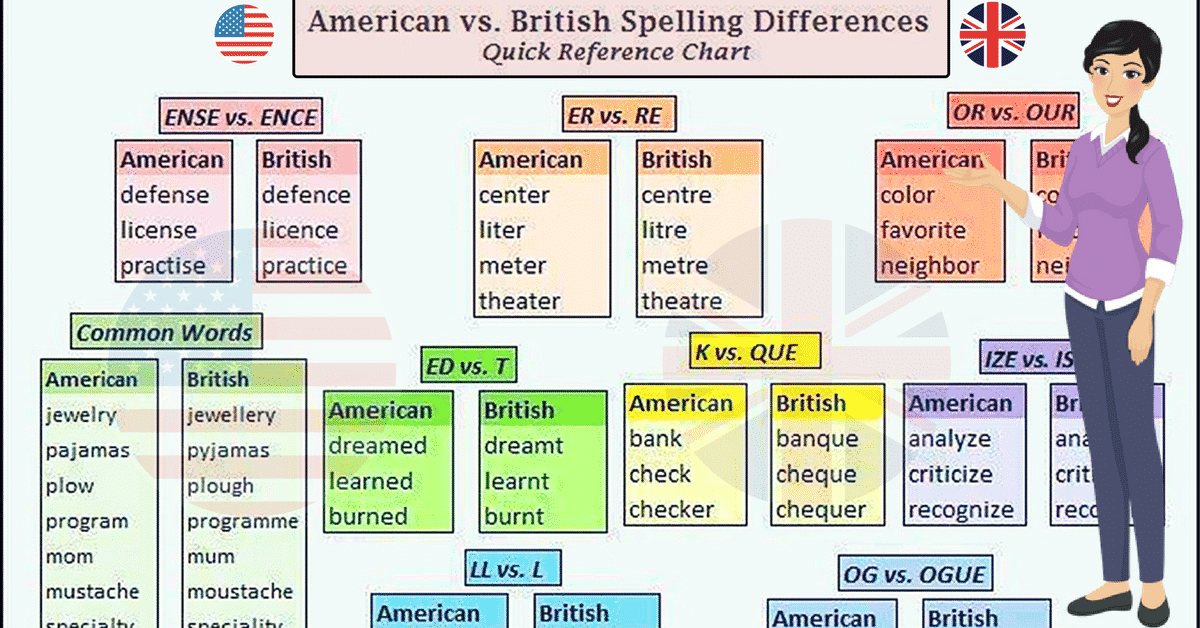 American and British English Spelling | 80+ Differences Illustrated