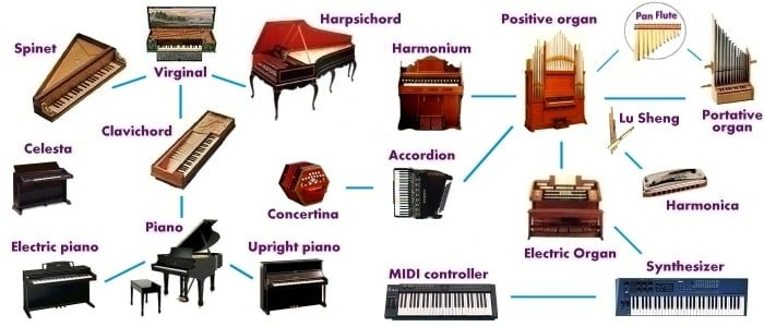 Learn English Vocabulary through Pictures: Musical Instruments 8
