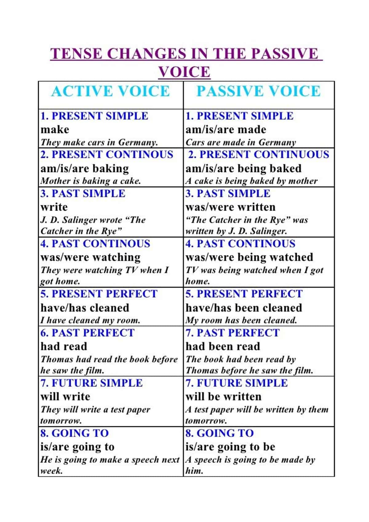 Passive Voice with Simple Future Tense (Be Going to)