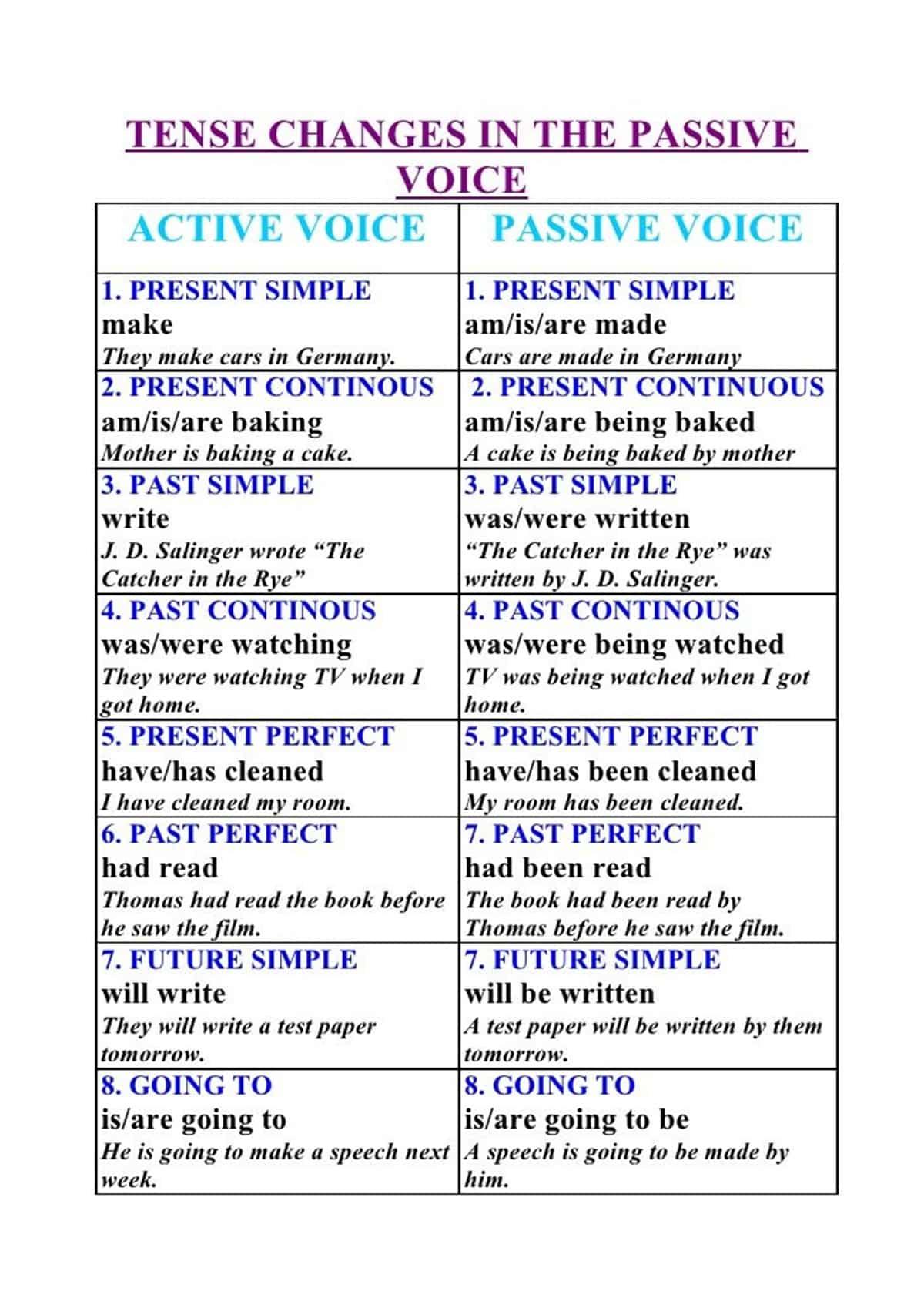 Как сделать из активного залога в пассивный