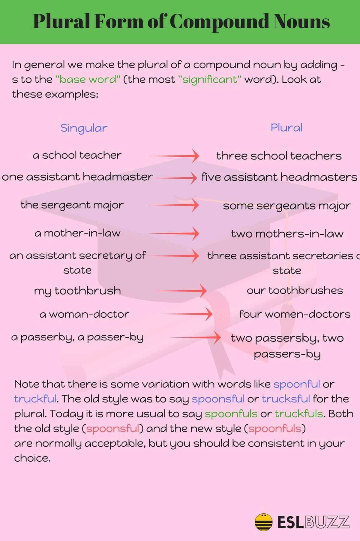 Plural Forms of Compound Nouns