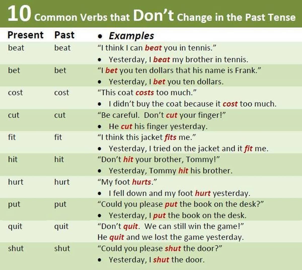Verbs that Don't Change in the Past Tense