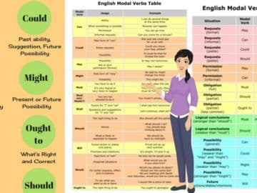 How to Use Modals in English 14