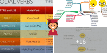 English Verbs: Types of Verbs & Examples 6