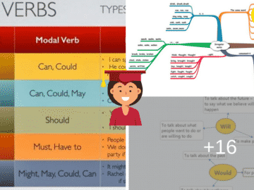 English Verbs: Types of Verbs & Examples 15
