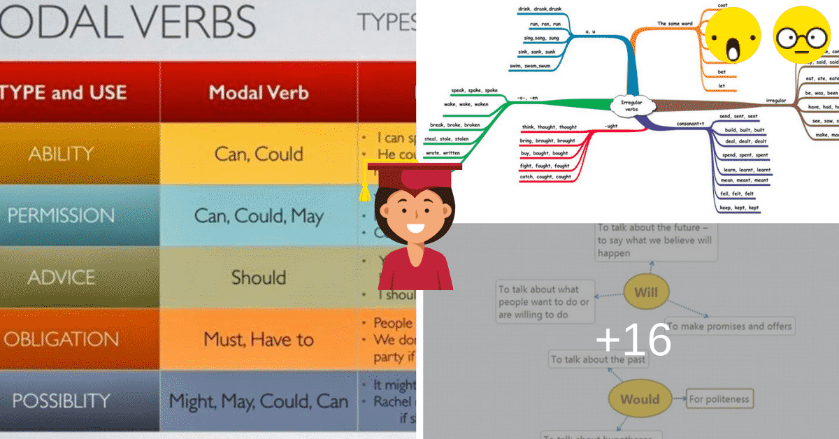 English Verbs: Types of Verbs & Examples