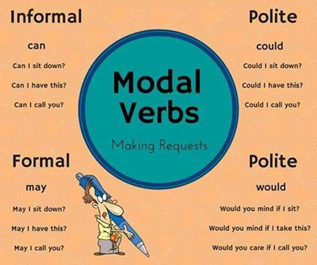 Modal Verb in English