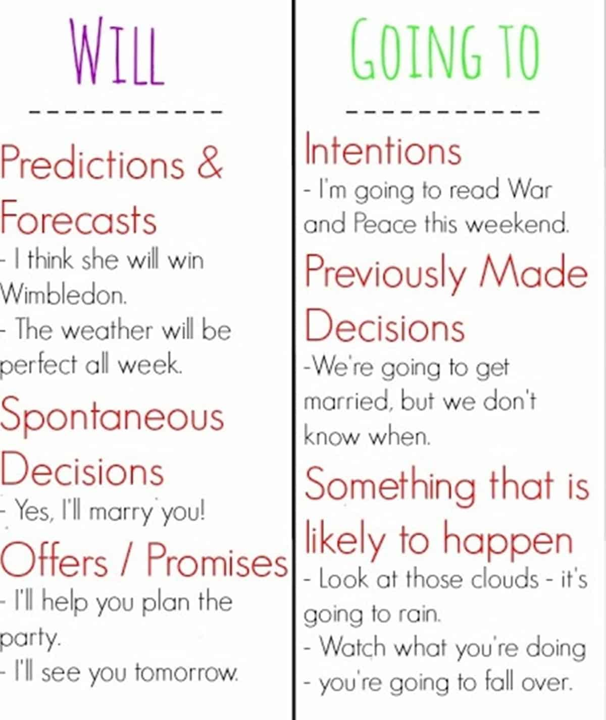 English Grammar: Will or Be Going to - ESLBuzz Learning English
