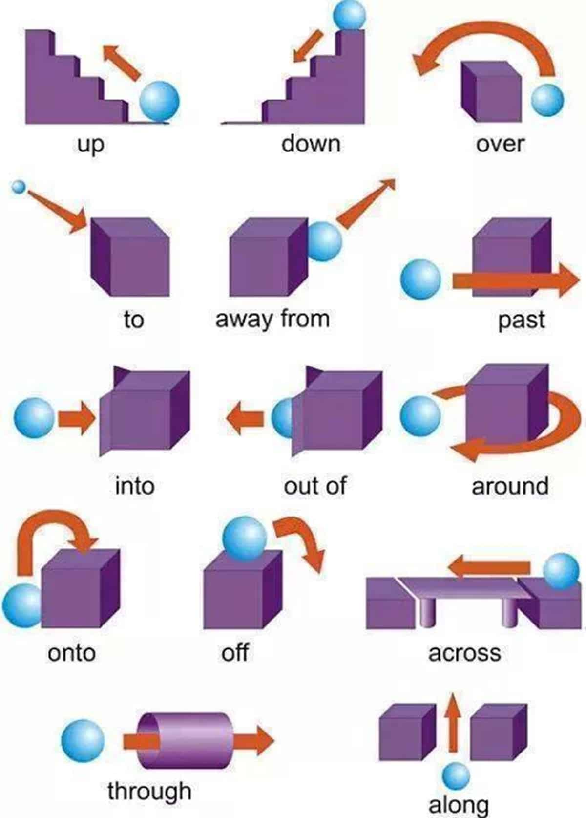 Prepositions of Movement