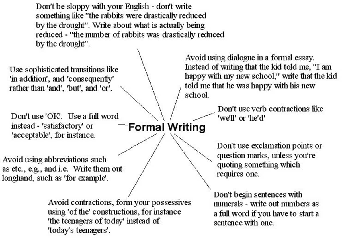 Helpful Tips and Rules for Formal Writing in English