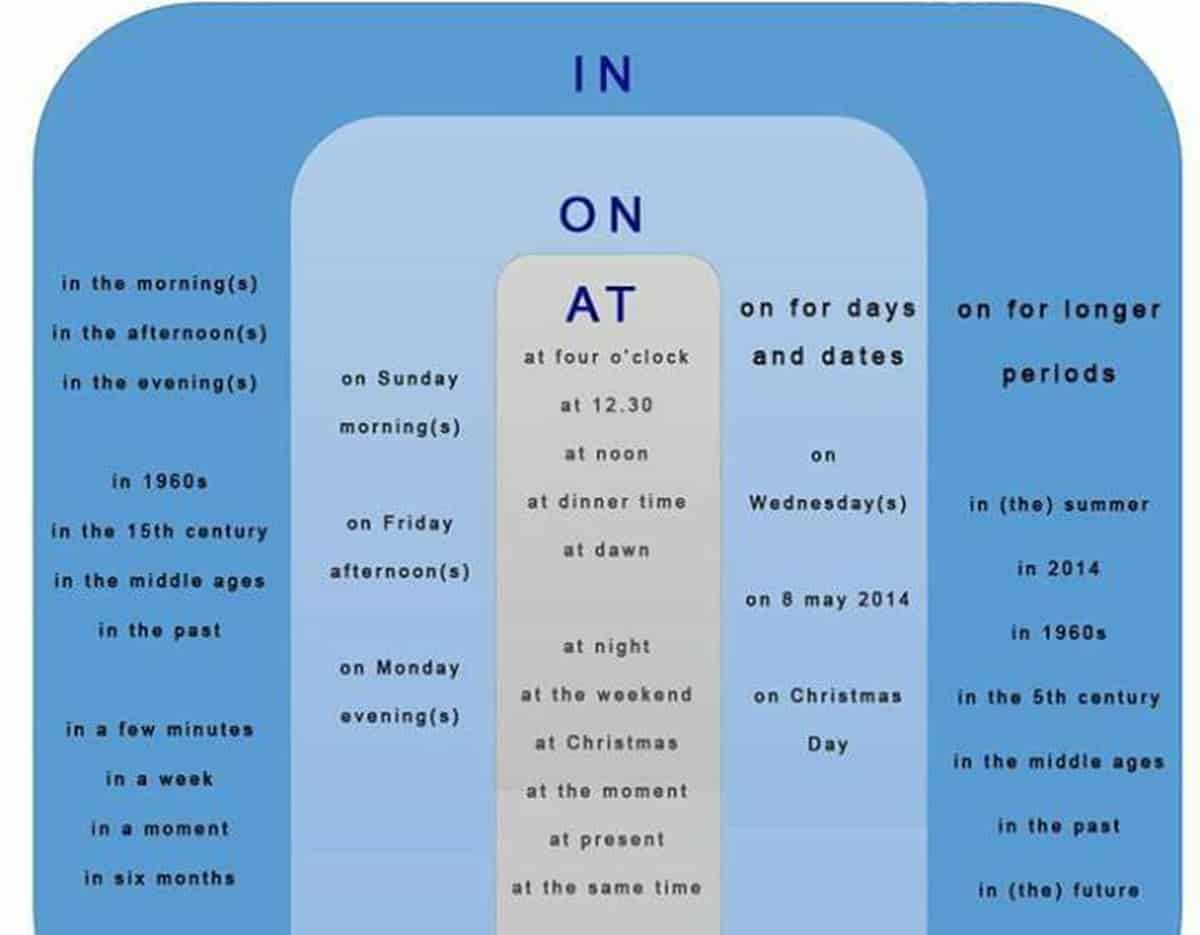 Prepositions of Time -In, On, At