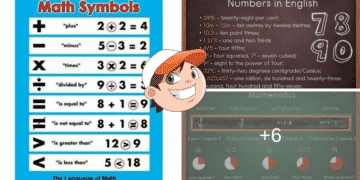 """""""Math Vocabulary"""" - The Language of Mathematics 10"""