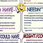 Using the Present Continuous Tense in English 2