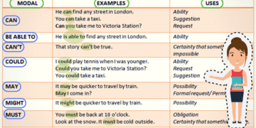Modal Verb in English Grammar 11