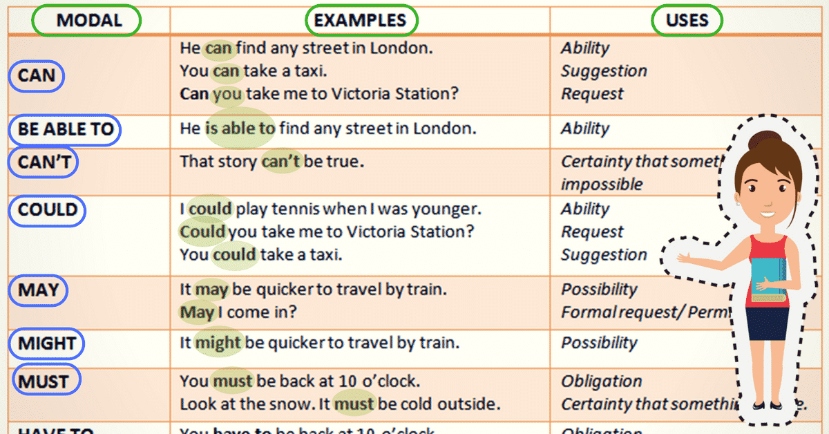 Modal Verb in English Grammar 4