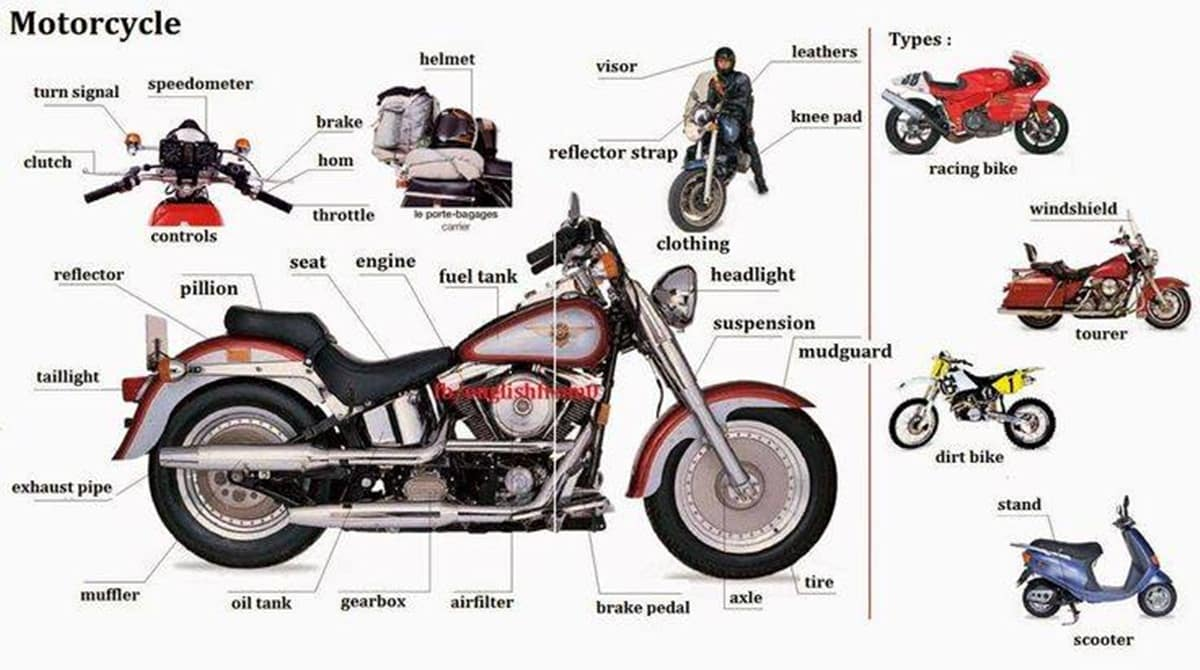 English Vocabulary: Vehicle Parts and Accessories 6