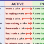 Verbs Followed by Infinitives in English 2