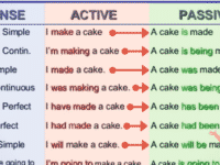 English Grammar: The Passive Voice 4