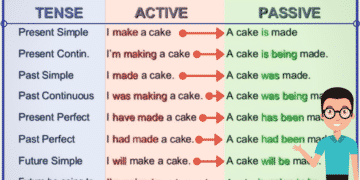 English Grammar: The Passive Voice 18