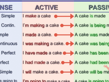 English Grammar: The Passive Voice 16