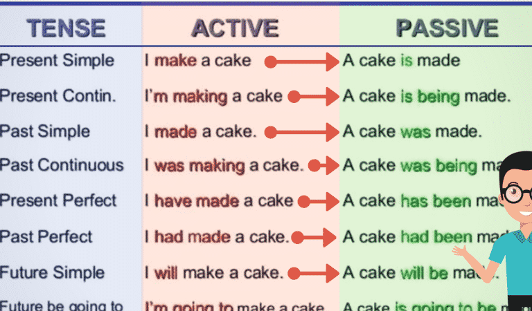 English Grammar: The Passive Voice