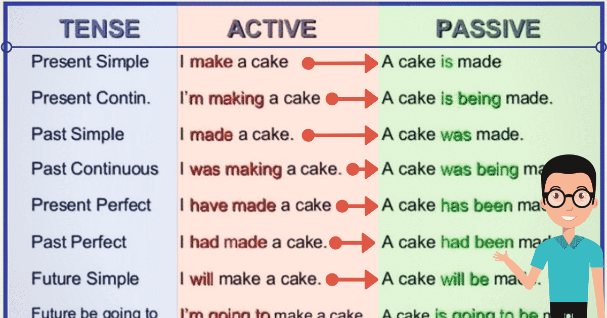 The Passive Voice: Important Rules and Examples 6