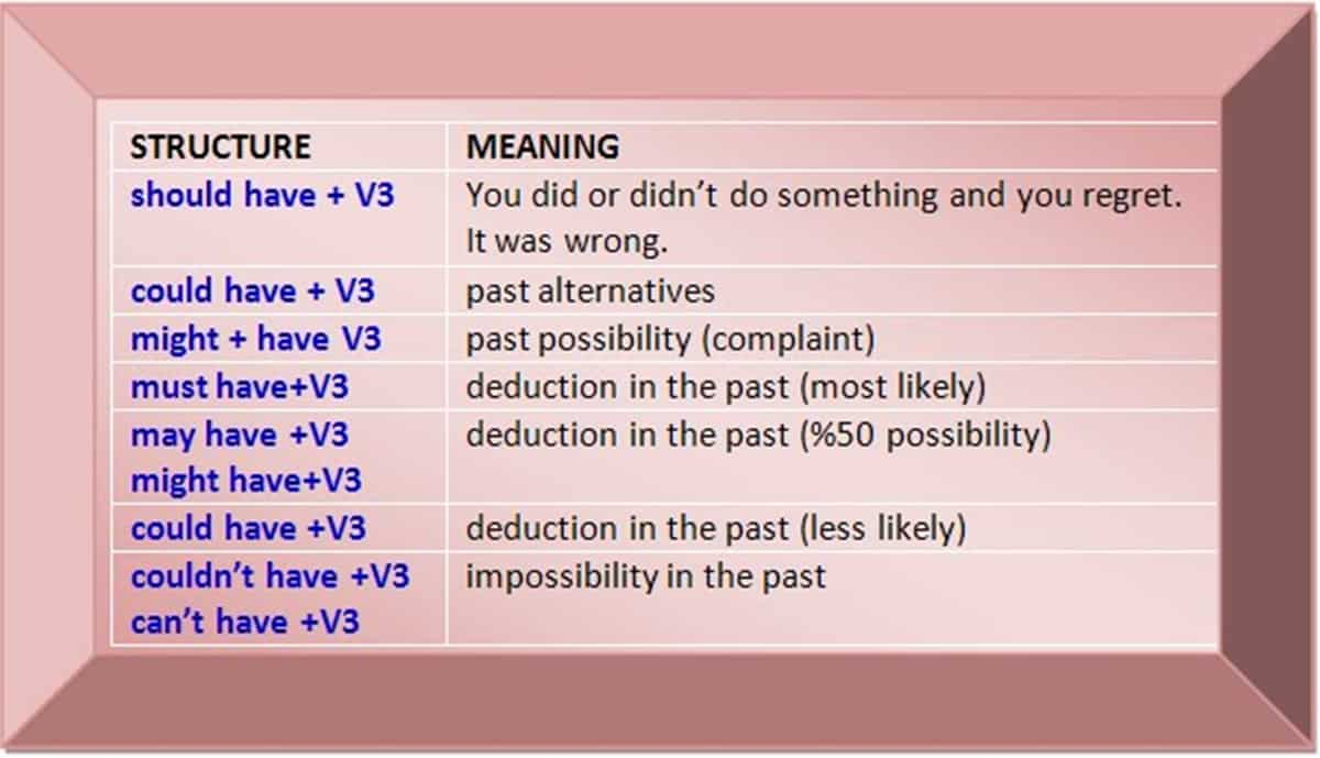 Using Perfect Infinitives With Modal Verbs English