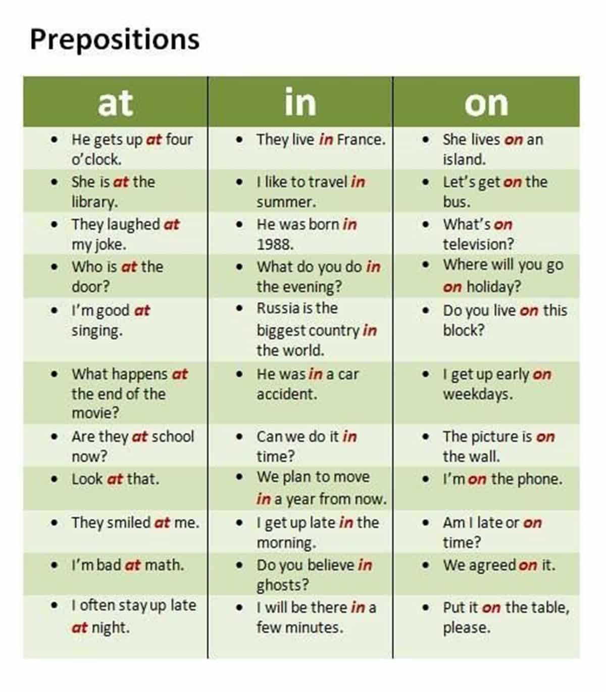 Prepositions of Time and Place - AT/ IN/ ON