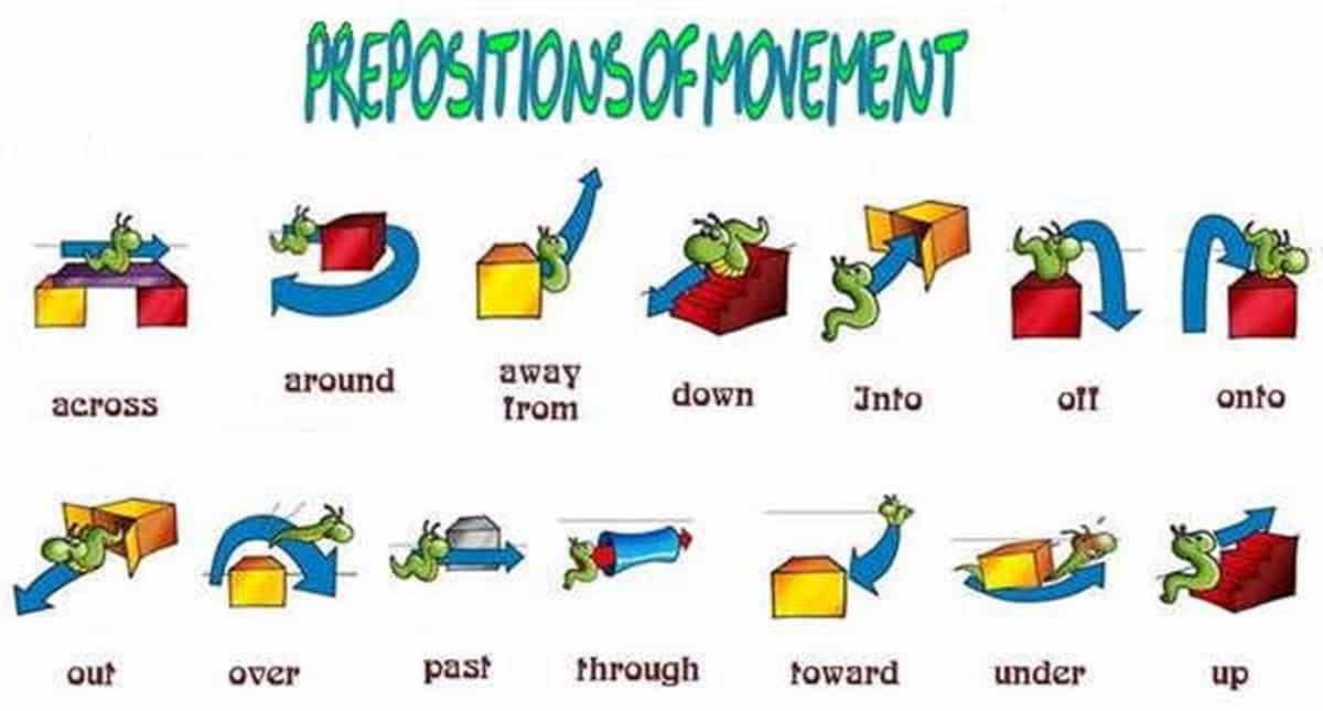 Prepositions of Movement